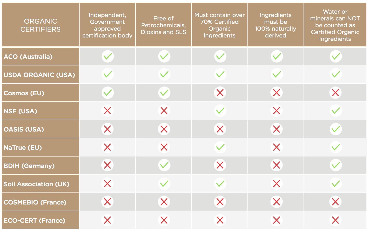 Organic Certification Comparison