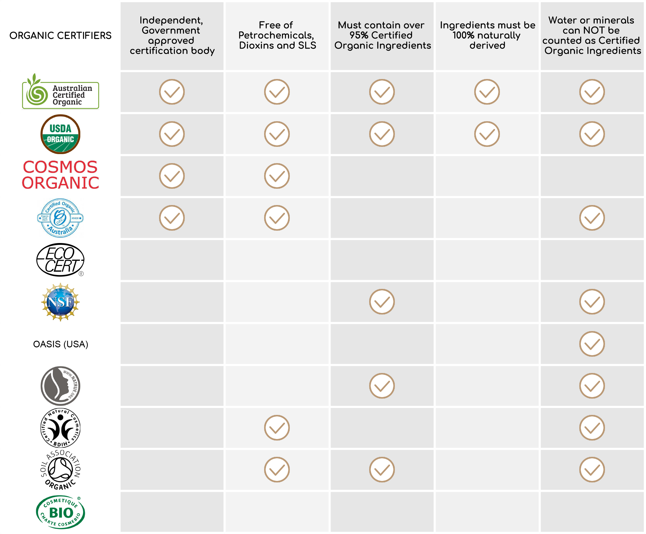 Organic Certification Comparison